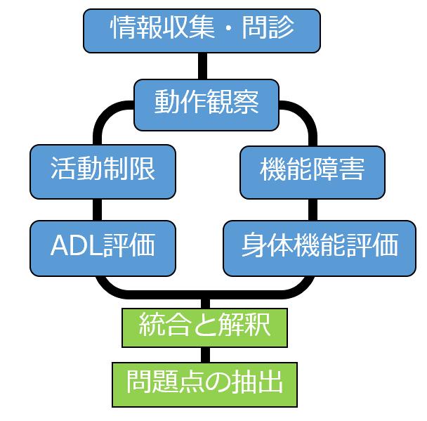 統合と解釈の流れ
