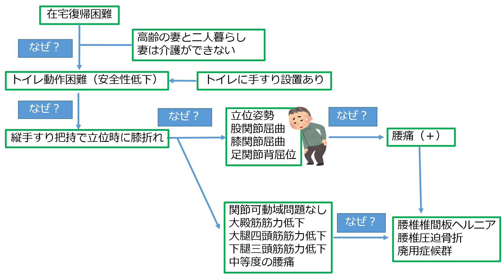 統合と解釈の概念図