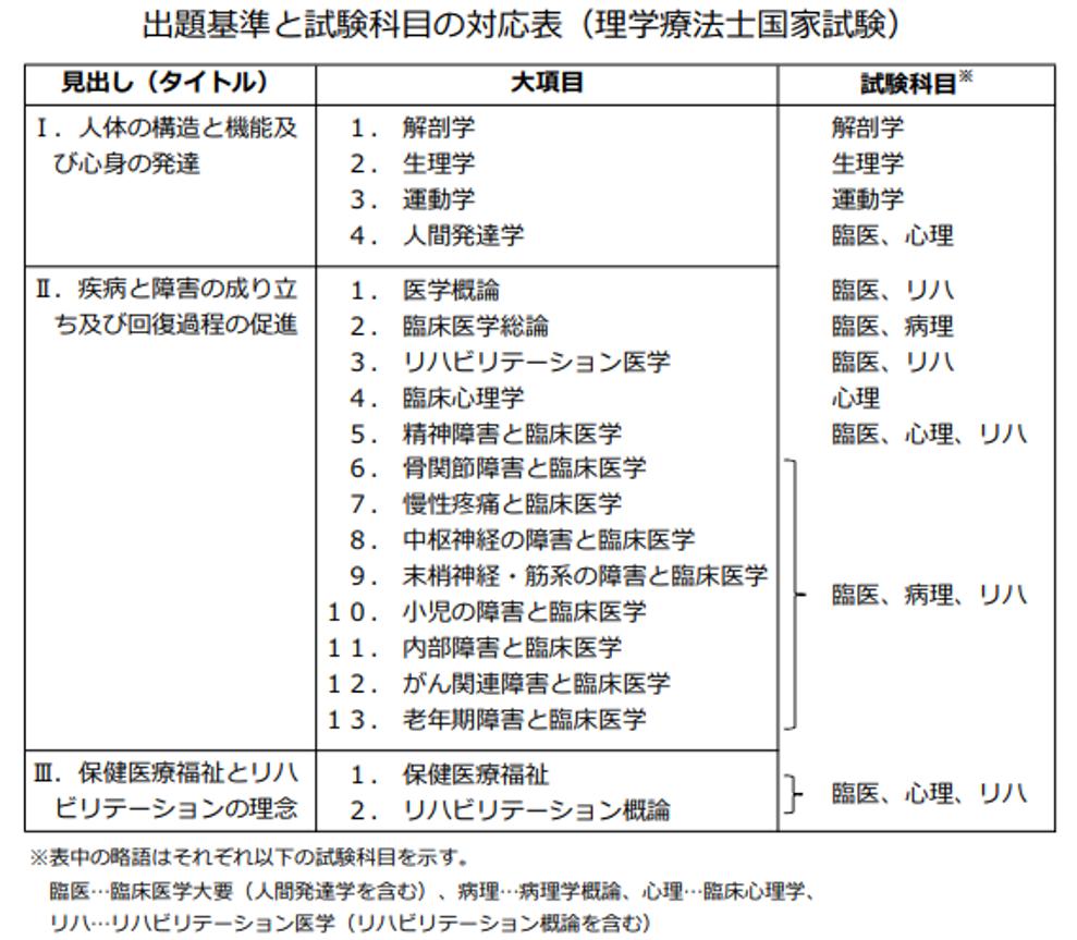 試験 士 理学 2020 国家 療法